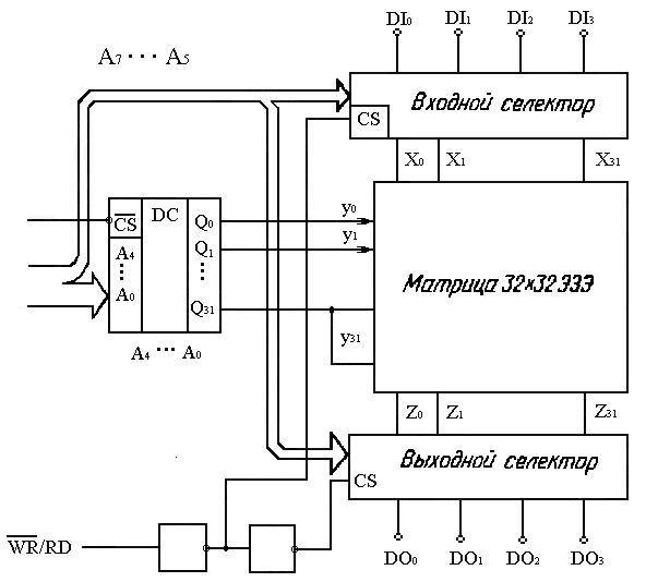 Рисунок 8.3 - Структурная схема ЗУ с селекторами.